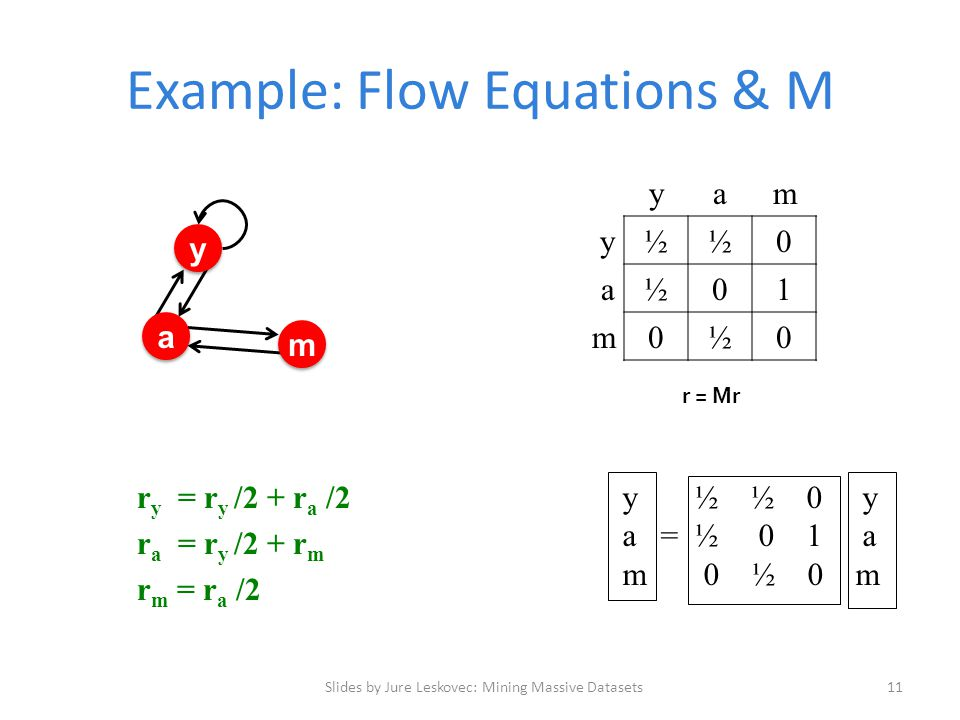 Example: Flow Equations & M Slides by Jure Leskovec: Mining Massive Datasets11 r = Mr y ½ ½ 0 y a = ½ 0 1 a m 0 ½ 0 m y y a a m m yam y½½0 a½01 m0½0 r y = r y /2 + r a /2 r a = r y /2 + r m r m = r a /2