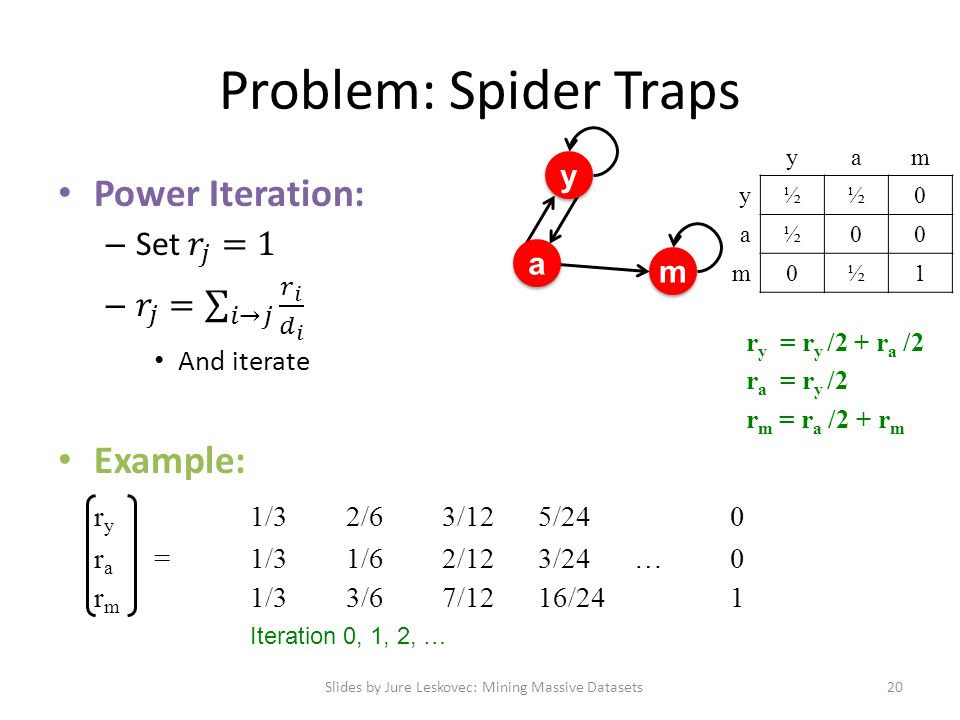 Problem: Spider Traps Slides by Jure Leskovec: Mining Massive Datasets20 Iteration 0, 1, 2, … y y a a m m yam y½½0 a½00 m0½1 r y = r y /2 + r a /2 r a = r y /2 r m = r a /2 + r m