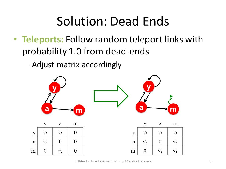 Solution: Dead Ends Teleports: Follow random teleport links with probability 1.0 from dead-ends – Adjust matrix accordingly Slides by Jure Leskovec: Mining Massive Datasets23 y y a a m m yam y½½⅓ a½0⅓ m0½⅓ yam y½½0 a½00 m0½0 y y a a m m
