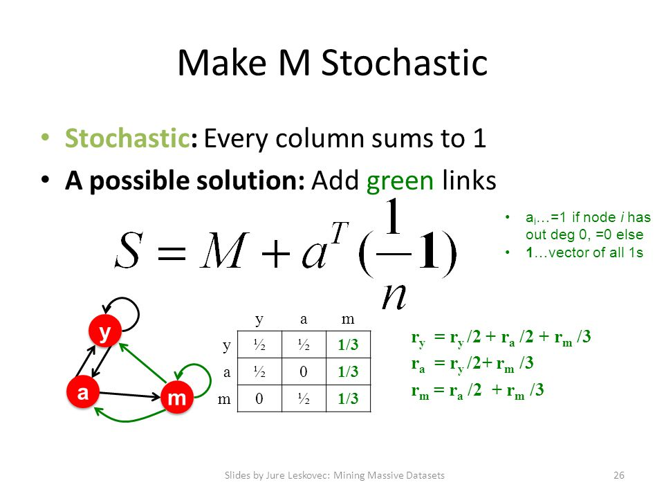 Make M Stochastic Stochastic: Every column sums to 1 A possible solution: Add green links Slides by Jure Leskovec: Mining Massive Datasets26 y y a a m m yam y½½1/3 a½0 m0½ r y = r y /2 + r a /2 + r m /3 r a = r y /2+ r m /3 r m = r a /2 + r m /3 a i …=1 if node i has out deg 0, =0 else 1…vector of all 1s