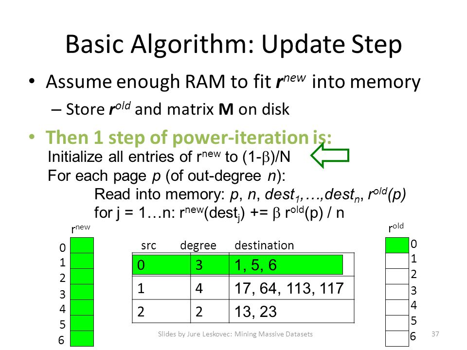 Basic Algorithm: Update Step Assume enough RAM to fit r new into memory – Store r old and matrix M on disk Then 1 step of power-iteration is: Slides b