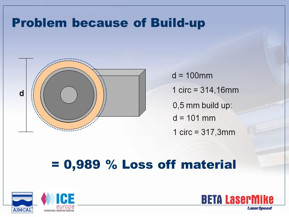 d d = 100mm 1 circ = 314,16mm 0,5 mm build up: d = 101 mm Problem because of Build-up = 0,989 % Loss off material 1 circ = 317,3mm