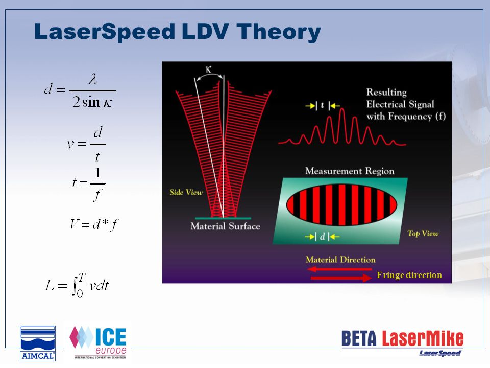 Fringe Pattern Expanded  Constructive Interference occurs when two laser beams are in phase and add together to equal the original laser density - light stripe  Destructive Interference occurs when two laser beams are out of phase and the two laser beams cancel each other out - dark stripe