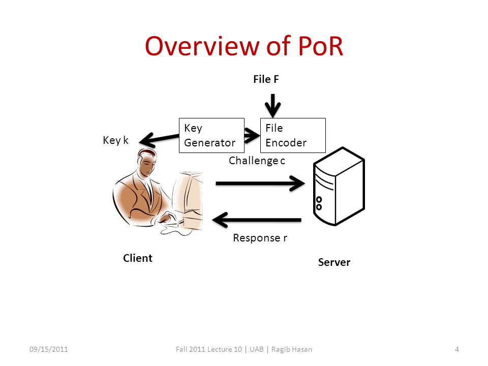 Overview of PoR 09/15/2011Fall 2011 Lecture 10 | UAB | Ragib Hasan4 Client Server Challenge c Response r File F Key Generator File Encoder Key k