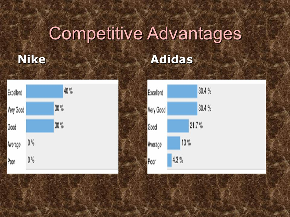 Competitive Advantages NikeAdidas Overall Ratings (10 Ratings) Overall Ratings (23 Ratings)