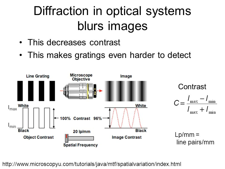 Diffraction in optical systems blurs images This decreases contrast This makes gratings even harder to detect http://www.microscopyu.com/tutorials/jav