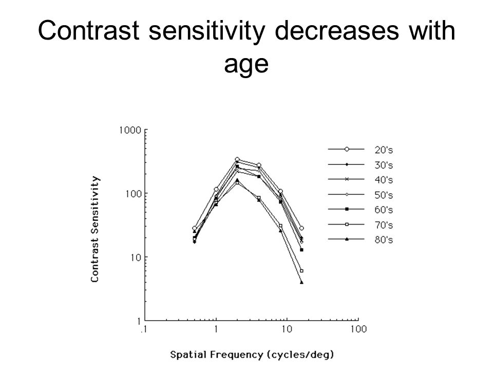 Contrast sensitivity decreases with age