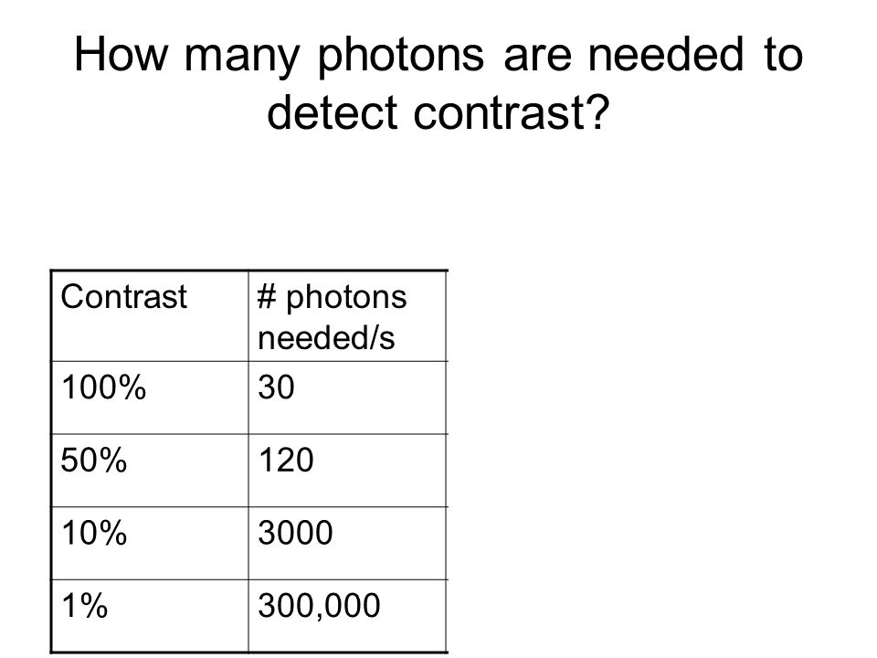 How many photons are needed to detect contrast? Contrast# photons needed/s Light# photons arriving/s 100%30Moon light0.15 50%120Room light150 10%3000