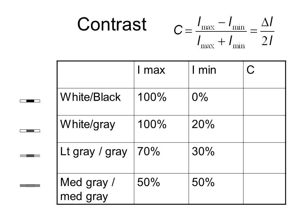 Contrast I maxI minC White/Black100%0% White/gray100%20% Lt gray / gray70%30% Med gray / med gray 50%