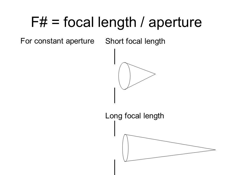 F# = focal length / aperture Short focal length Long focal length For constant aperture
