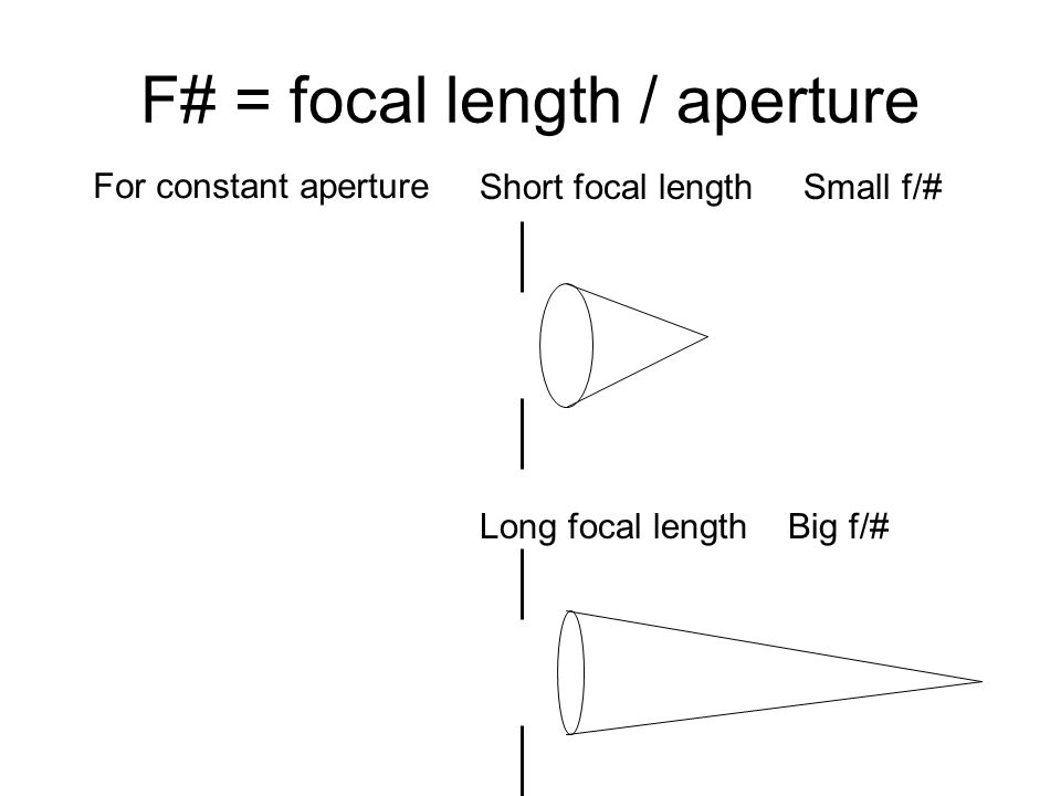 F# = focal length / aperture Short focal length Small f/# Long focal length Big f/# For constant aperture