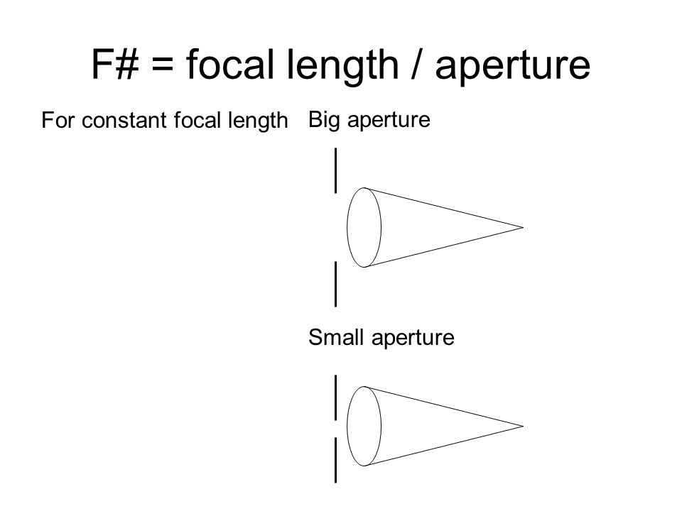 F# = focal length / aperture Big aperture Small aperture For constant focal length