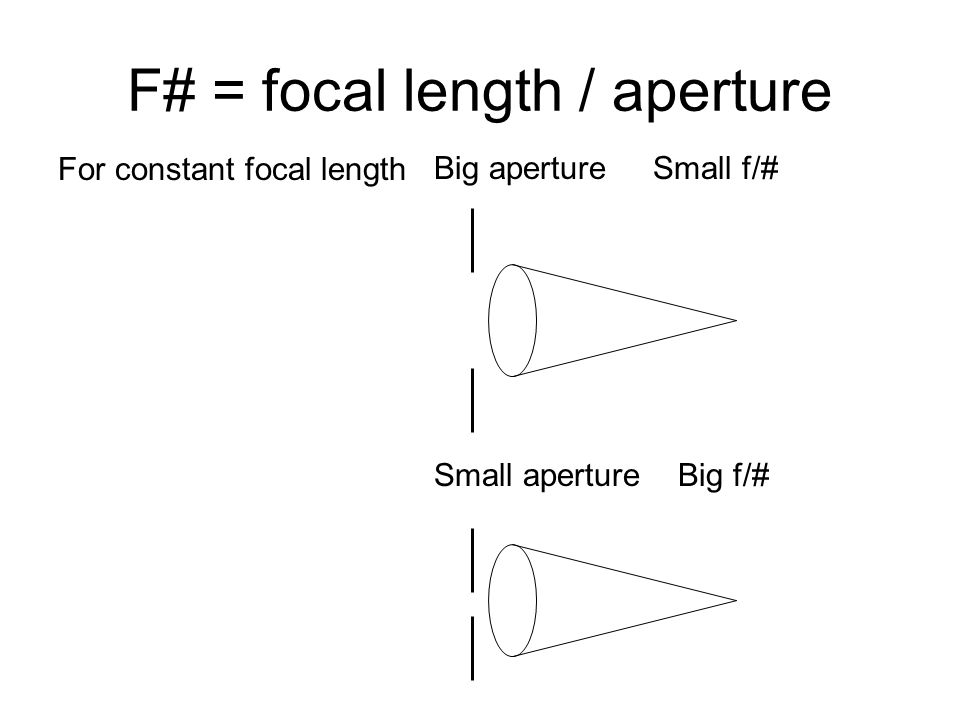 F# = focal length / aperture Big aperture Small f/# Small aperture Big f/# For constant focal length