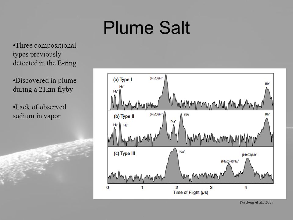 Plume Salt Postberg et al., 2007 Three compositional types previously detected in the E-ring Discovered in plume during a 21km flyby Lack of observed sodium in vapor