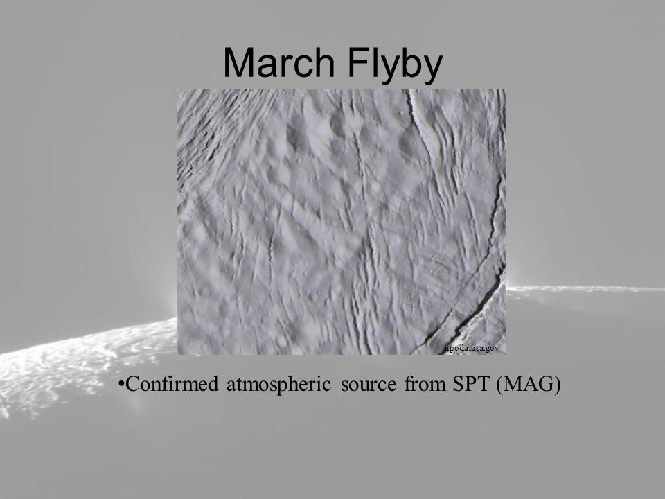 Density Uses measurements taken from Cassini, Earth based telescopes, Hubble, and Voyager Density = 1608.3 ± 4.5kg m -3 4 Scenarios modeled – Model 1: Homogenous – Model 2: 10.6 km ice crust, 1700kg m -3 core – Model 3: 20.5 km ice crust, 1800kg m -3 core – Model 4: 2700kg m -3 core