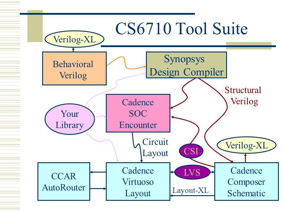 CS6710 Tool Suite Synopsys Design Compiler Cadence SOC Encounter Cadence Composer Schematic Cadence Virtuoso Layout CCAR AutoRouter Your Library Verilog-XL Behavioral Verilog Structural Verilog Circuit Layout LVS Layout-XL CSI