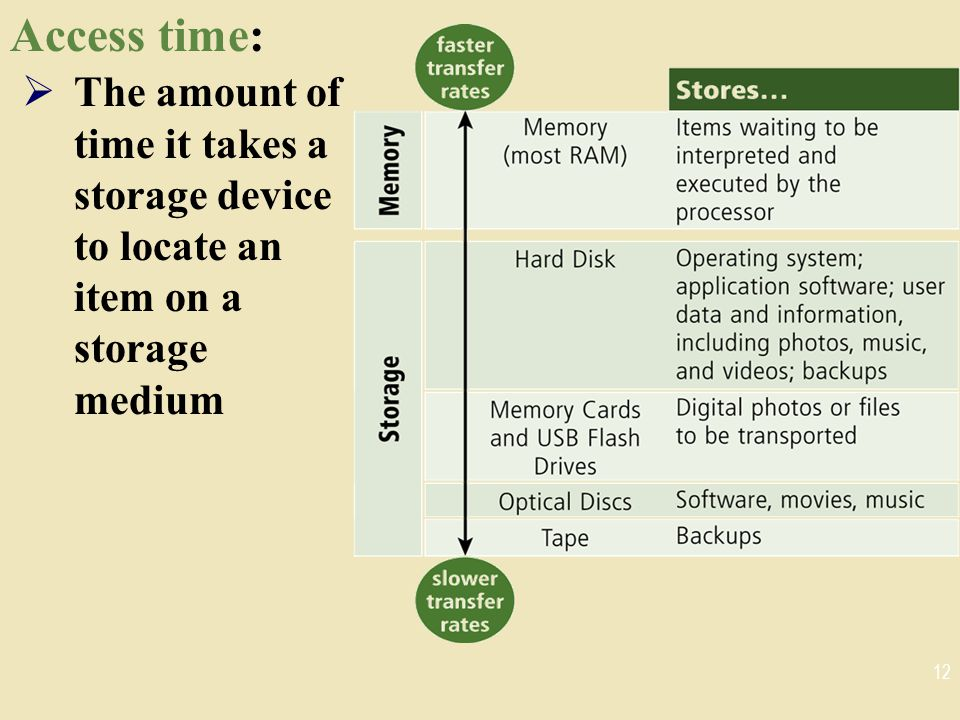 Access time:  The amount of time it takes a storage device to locate an item on a storage medium 12