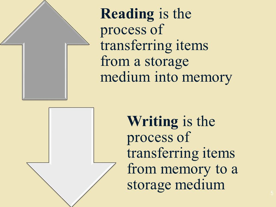 5 Reading is the process of transferring items from a storage medium into memory Writing is the process of transferring items from memory to a storage medium