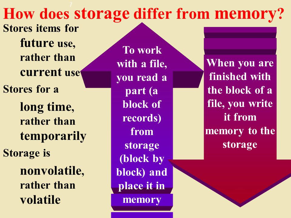 7 How does storage differ from memory .