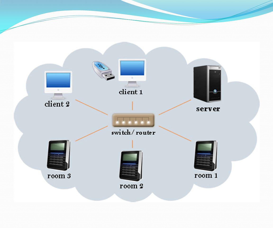 Server interface with the devices via IP address. Retrieved text file from the device