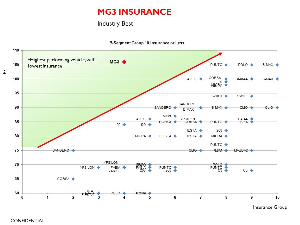 CONFIDENTIAL MG3 INSURANCE Industry Best Insurance Group PS Highest performing vehicle, with lowest insurance