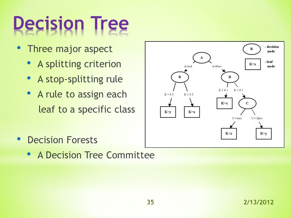 2/13/201235 Three major aspect A splitting criterion A stop-splitting rule A rule to assign each leaf to a specific class Decision Forests A Decision Tree Committee