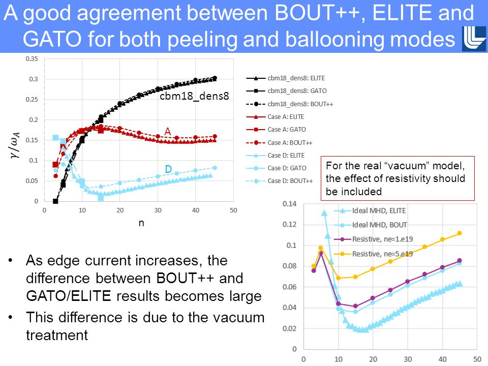 A good agreement between BOUT++, ELITE and GATO for both peeling and ballooning modes As edge current increases, the difference between BOUT++ and GATO/ELITE results becomes large This difference is due to the vacuum treatment n cbm18_dens8 A D For the real vacuum model, the effect of resistivity should be included