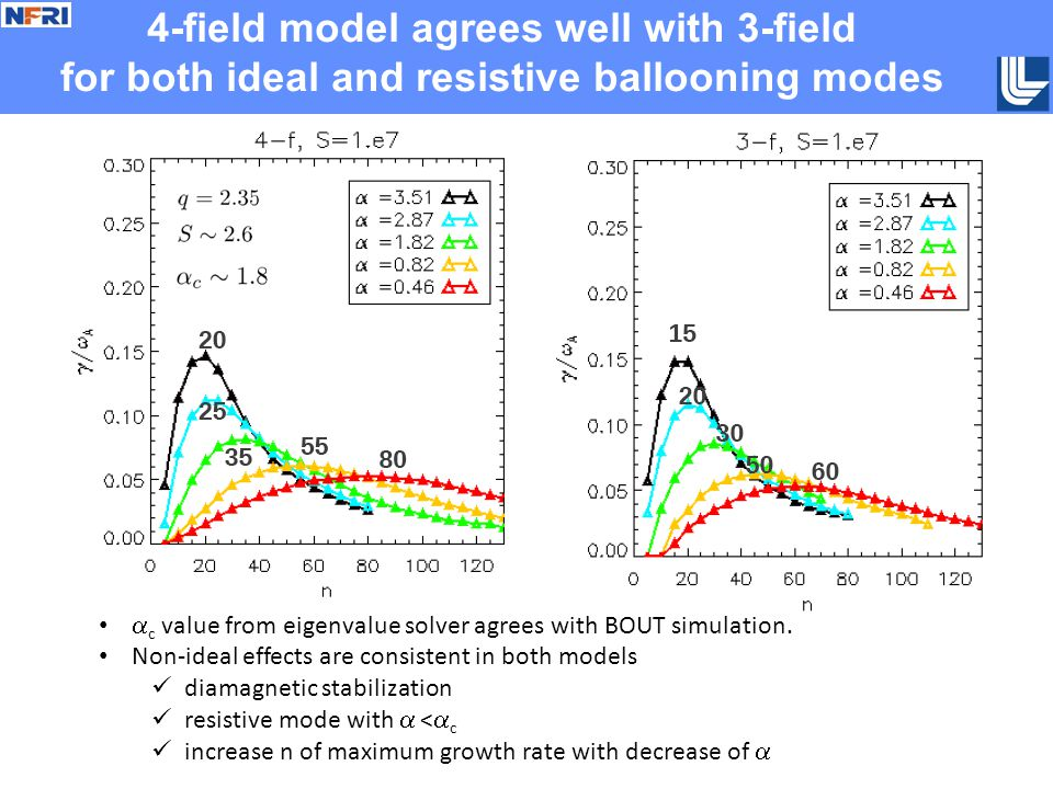 4-field model agrees well with 3-field for both ideal and resistive ballooning modes  c value from eigenvalue solver agrees with BOUT simulation.