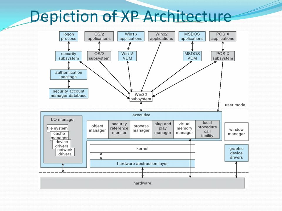 Networking — Redirectors and Servers In XP, an application can use the XP I/O API to access files from a remote computer as if they were local, provided that the remote computer is running an MS-NET server.