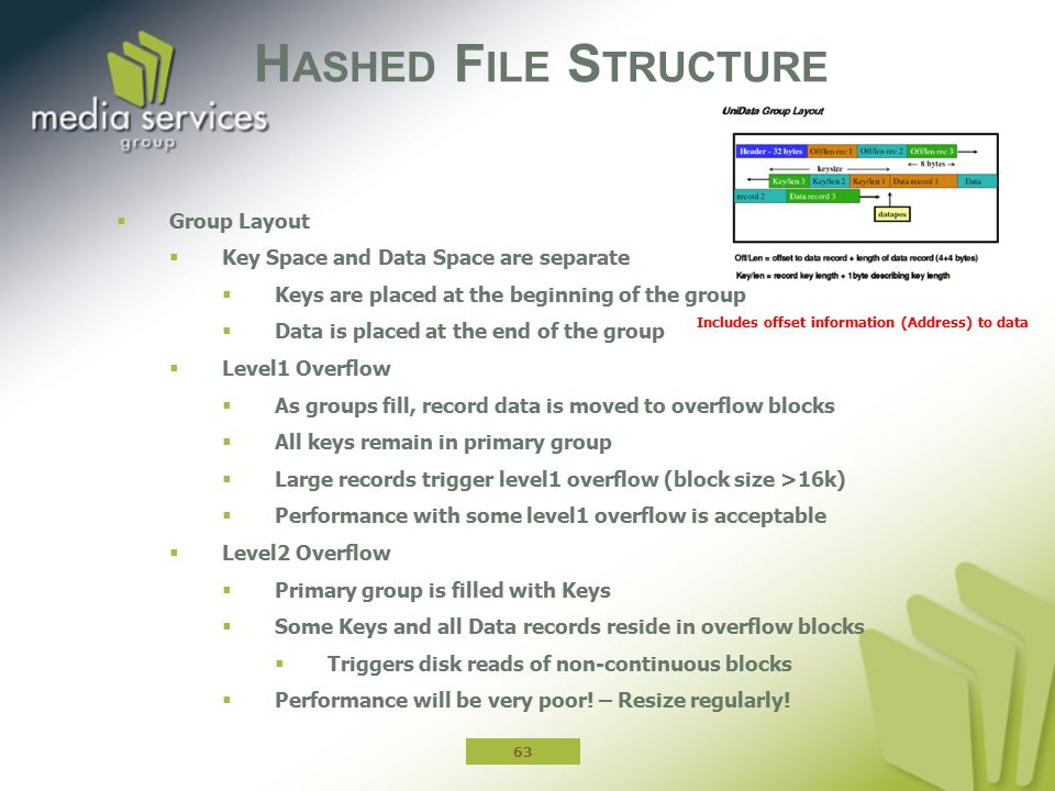 H ASHED F ILE S TRUCTURE  Group Layout  Key Space and Data Space are separate  Keys are placed at the beginning of the group  Data is placed at th
