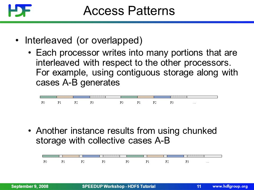 Access Patterns Interleaved (or overlapped) Each processor writes into many portions that are interleaved with respect to the other processors.