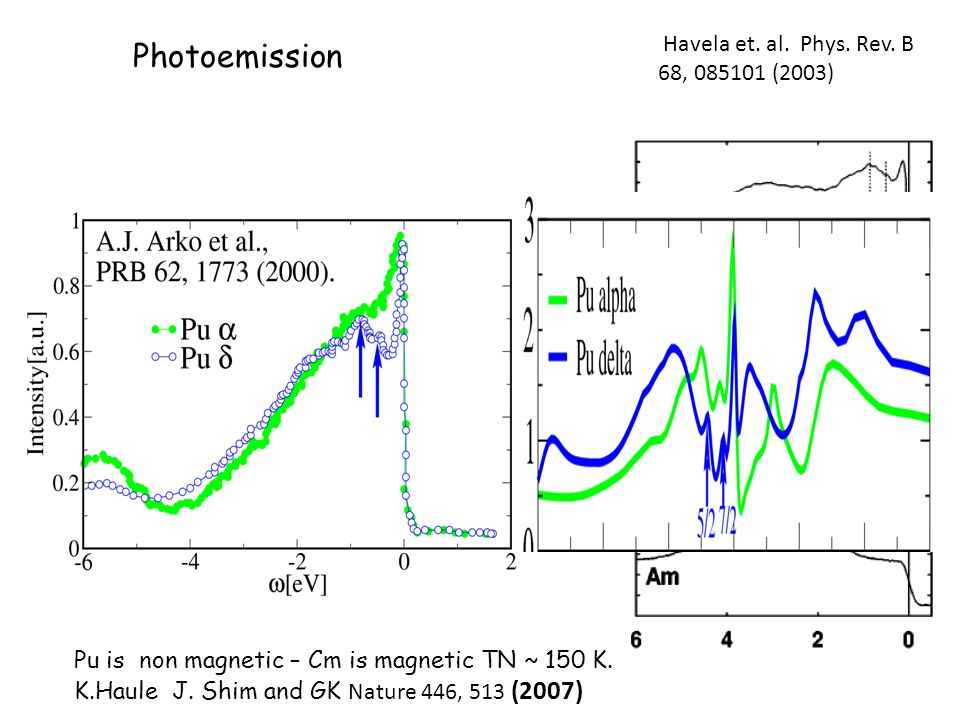 Photoemission Havela et. al. Phys. Rev.