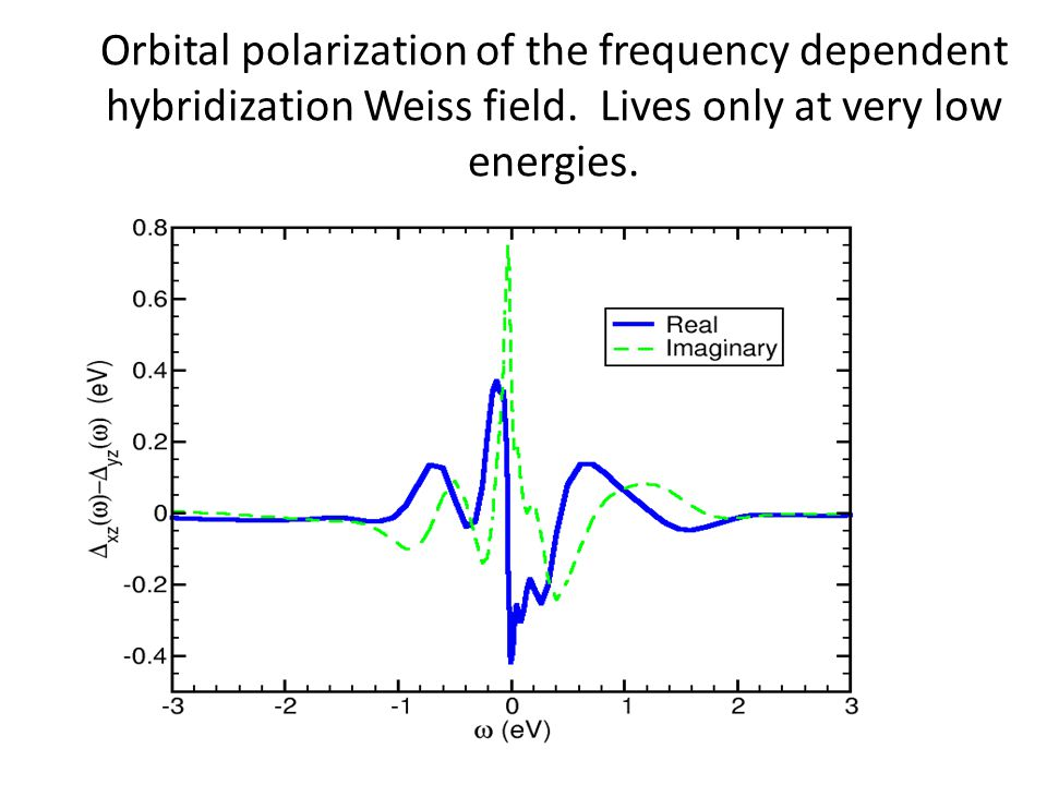 Orbital polarization of the frequency dependent hybridization Weiss field.