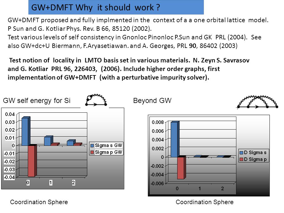 GW self energy for SiBeyond GW Coordination Sphere GW+DMFT Why it should work .