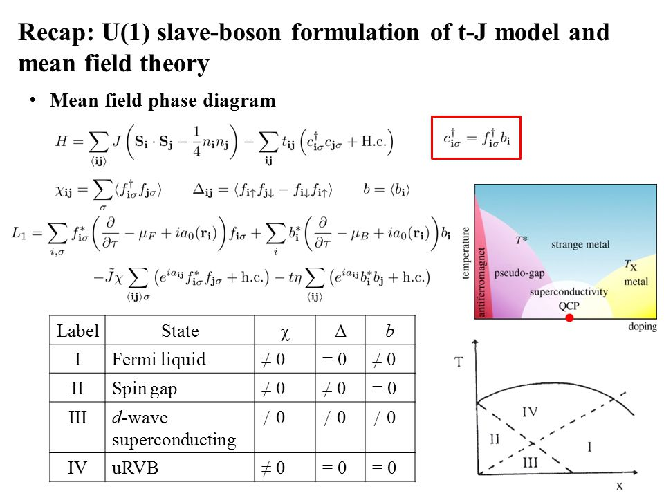 Recap: U(1) slave-boson formulation of t-J model and mean field theory Mean field phase diagram LabelStateχΔb IFermi liquid≠ 0= 0≠ 0 IISpin gap≠ 0 = 0 IIId-wave superconducting ≠ 0 IVuRVB≠ 0= 0