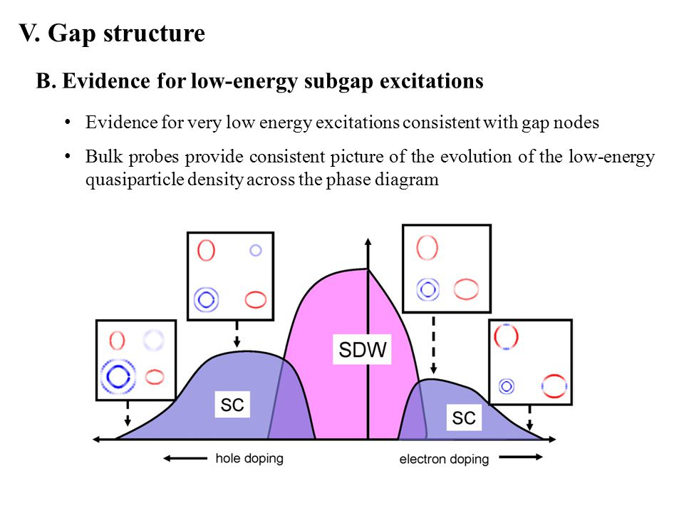 V. Gap structure Evidence for very low energy excitations consistent with gap nodes Bulk probes provide consistent picture of the evolution of the low