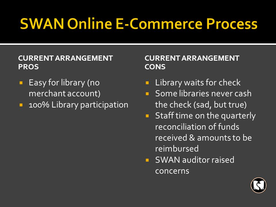 CURRENT ARRANGEMENT PROS  Easy for library (no merchant account)  100% Library participation CURRENT ARRANGEMENT CONS  Library waits for check  Some libraries never cash the check (sad, but true)  Staff time on the quarterly reconciliation of funds received & amounts to be reimbursed  SWAN auditor raised concerns