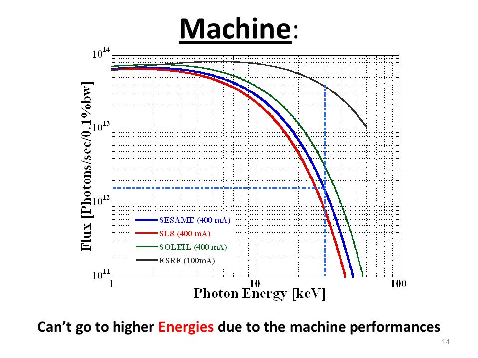 Machine : 14 Can't go to higher Energies due to the machine performances
