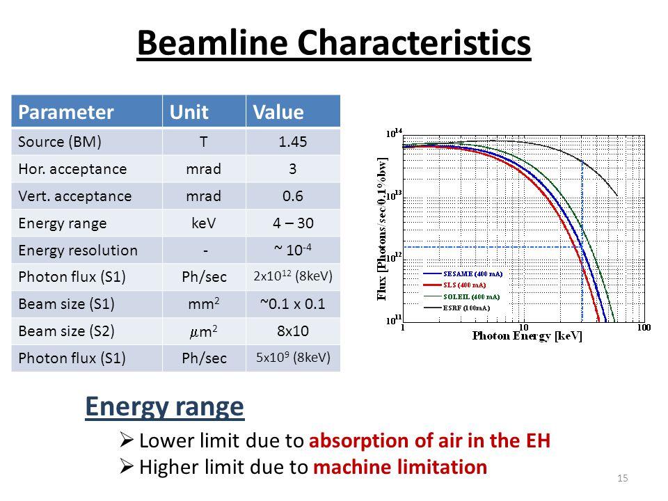 Beamline Characteristics ParameterUnitValue Source (BM)T1.45 Hor. acceptancemrad3 Vert. acceptancemrad0.6 Energy rangekeV4 – 30 Energy resolution -~ 1