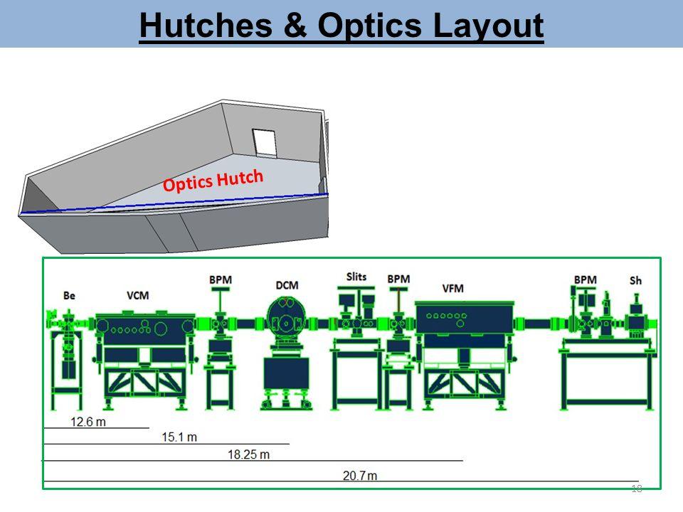 Control racks Optics Hutch Control room Experimental Hutch Hutches & Optics Layout 18