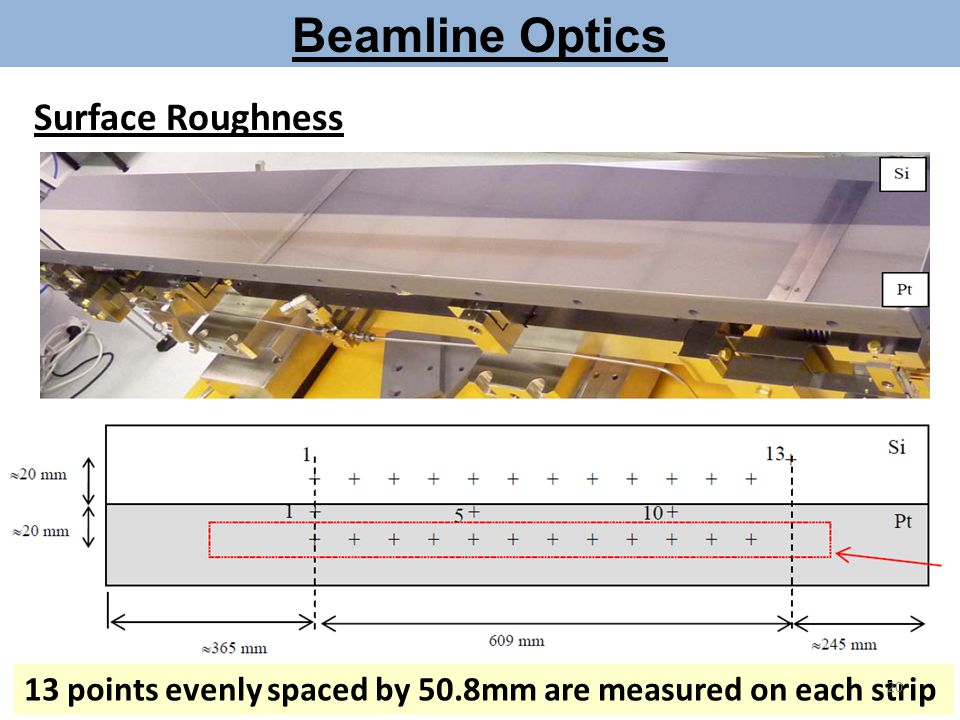 Beamline Optics 13 points evenly spaced by 50.8mm are measured on each strip Surface Roughness 20