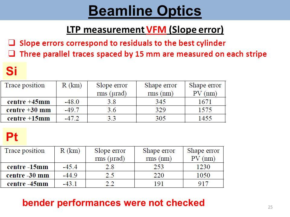 LTP measurement VFM (Slope error) Pt Si Beamline Optics bender performances were not checked  Slope errors correspond to residuals to the best cylind