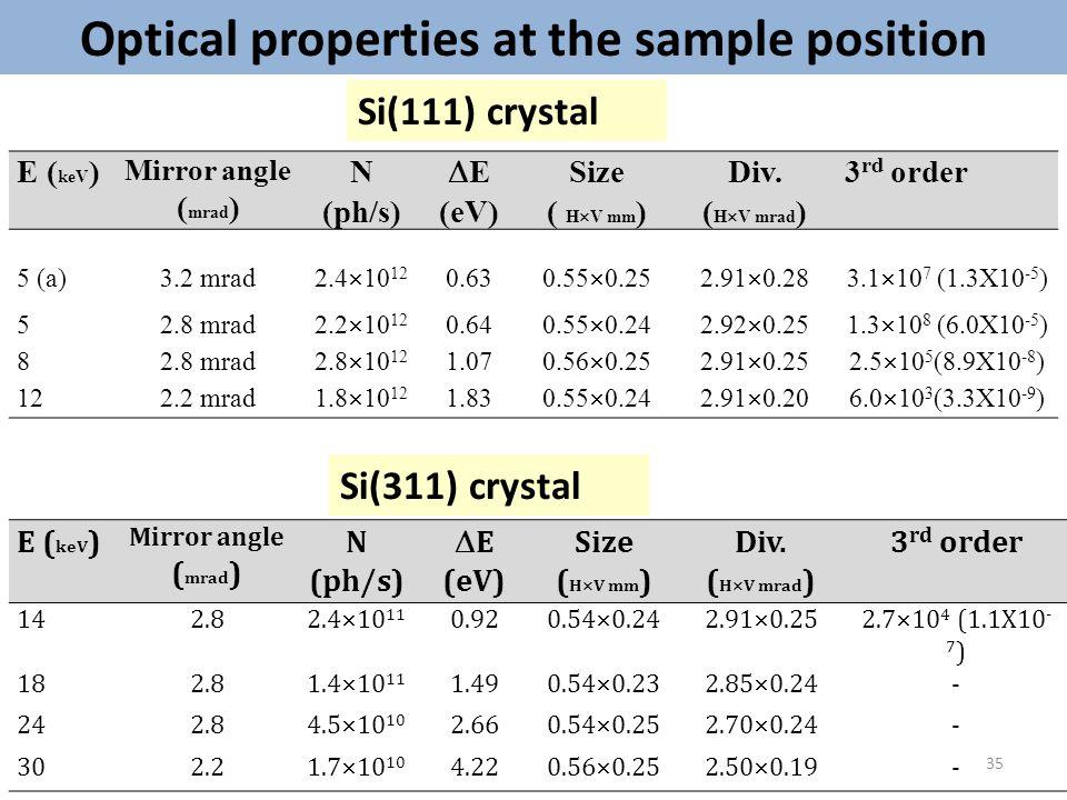 E ( keV ) Mirror angle ( mrad ) N (ph/s)  E (eV) Size ( H  V mm ) Div. ( H  V mrad ) 3 rd order 5 (a)3.2 mrad 2.4  10 12 0.63 0.55  0.252.91  0.