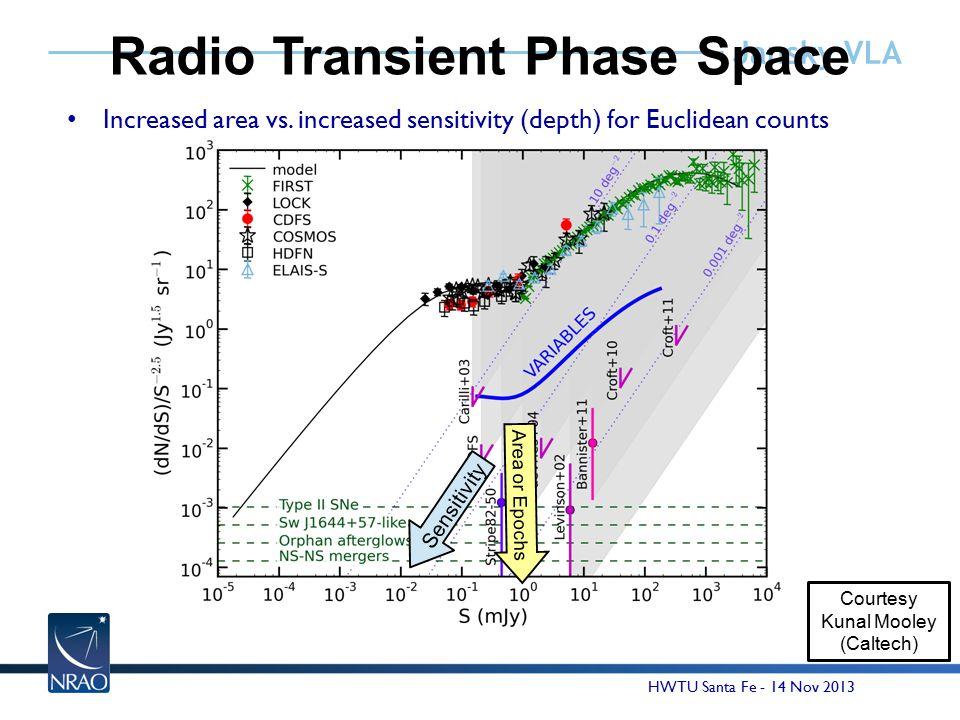 Jansky VLA Radio Transient Phase Space Courtesy Kunal Mooley (Caltech) HWTU Santa Fe - 14 Nov 2013 Area or Epochs Sensitivity Increased area vs.
