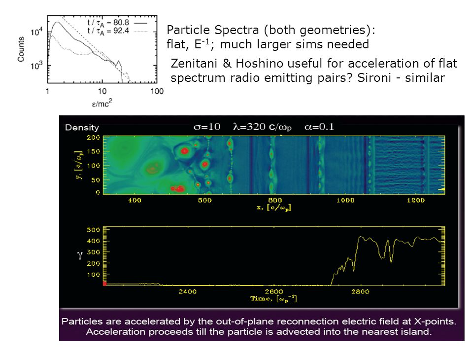 Particle Spectra (both geometries): flat, E -1 ; much larger sims needed Zenitani & Hoshino useful for acceleration of flat spectrum radio emitting pa