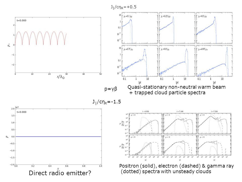 J ║ /cη R =+0.5 Quasi-stationary non-neutral warm beam + trapped cloud particle spectra /λ D p=γβ J ║ /cη R =-1.5 Positron (solid), electron (dashed)
