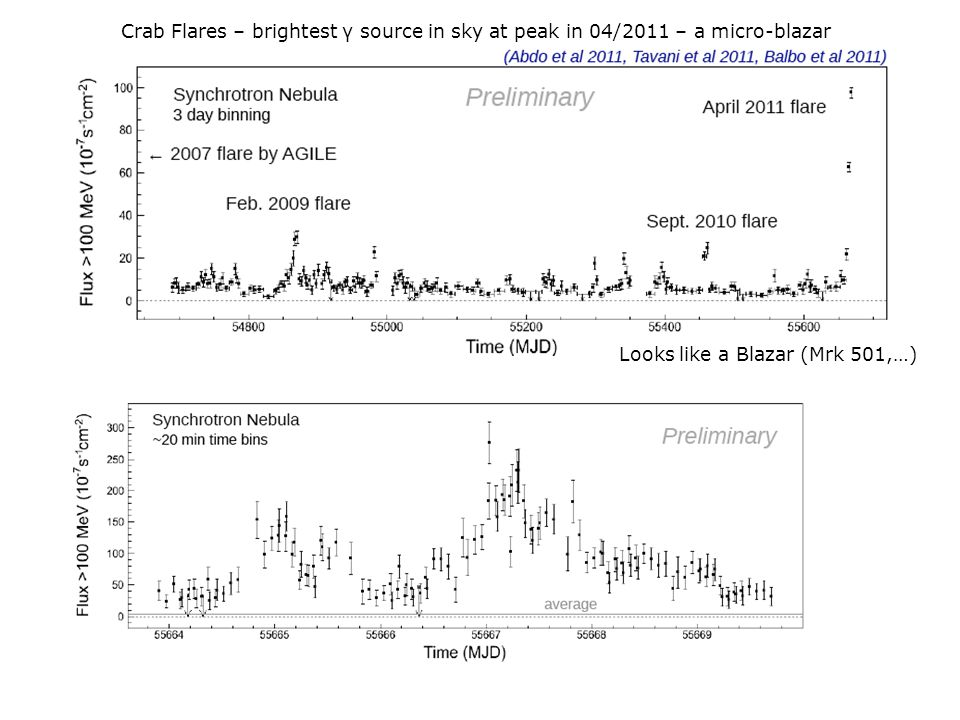 Crab Flares – brightest γ source in sky at peak in 04/2011 – a micro-blazar Looks like a Blazar (Mrk 501,…)