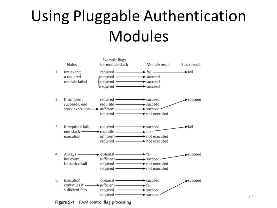 76 Using Pluggable Authentication Modules The control_flag element determines how PAM processes stacked modules, and ultimately to permit or deny acce