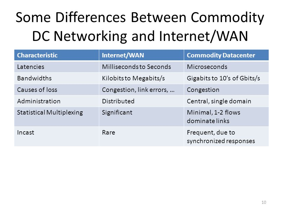 Some Differences Between Commodity DC Networking and Internet/WAN CharacteristicInternet/WANCommodity Datacenter LatenciesMilliseconds to SecondsMicro