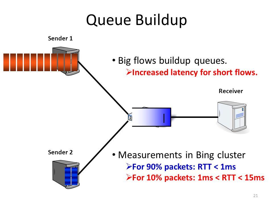 Queue Buildup 21 Sender 1 Sender 2 Receiver Big flows buildup queues.  Increased latency for short flows. Measurements in Bing cluster  For 90% pack